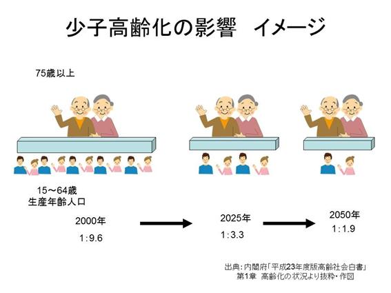 問題 高齢 化 社会